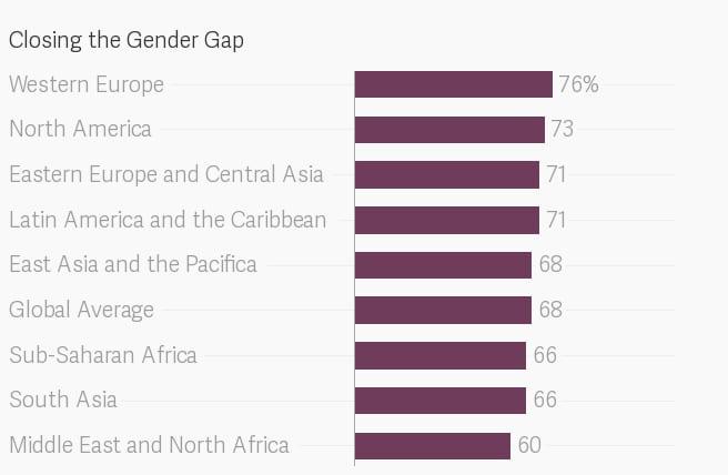 Gender Pay Gap Chart